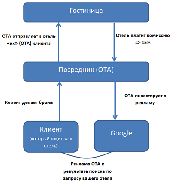 google adwords счет фактура