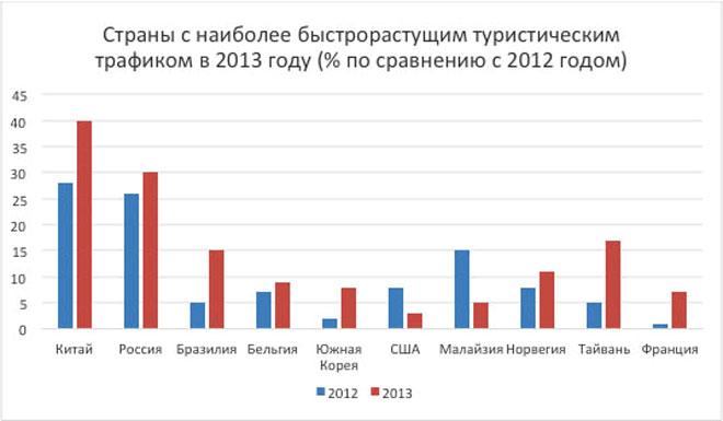 международный туризм в россии 2014 статистика