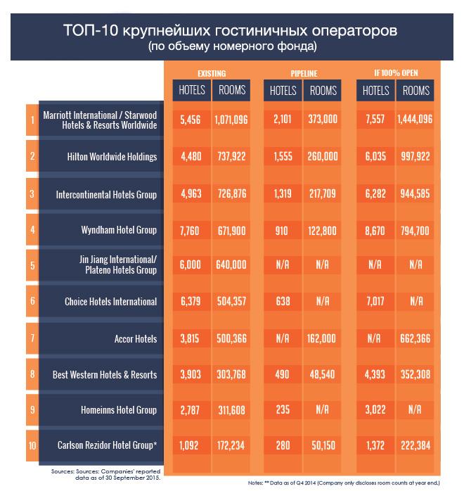 ТОП-10 крупнейших гостиничных сетей