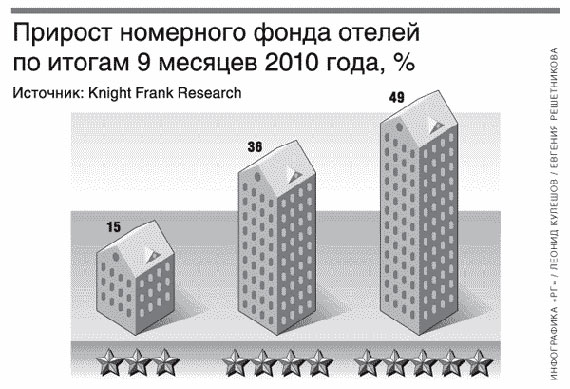 hotels-investment