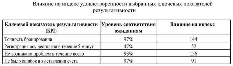 Guest-Satisfaction-Index