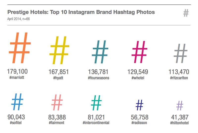 ТОП-10 гостиничных #хэштегов в Инстаграм