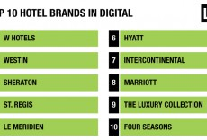 top-10-Hotel Digital IQ Index