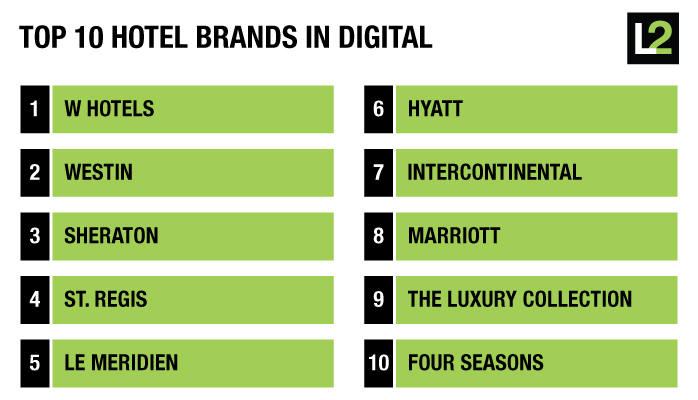 top-10-Hotel Digital IQ Index