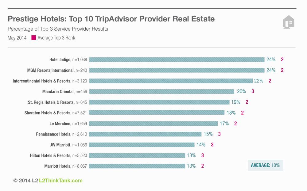 Гостиничные бренды в поисковой выдаче на TripAdvisor