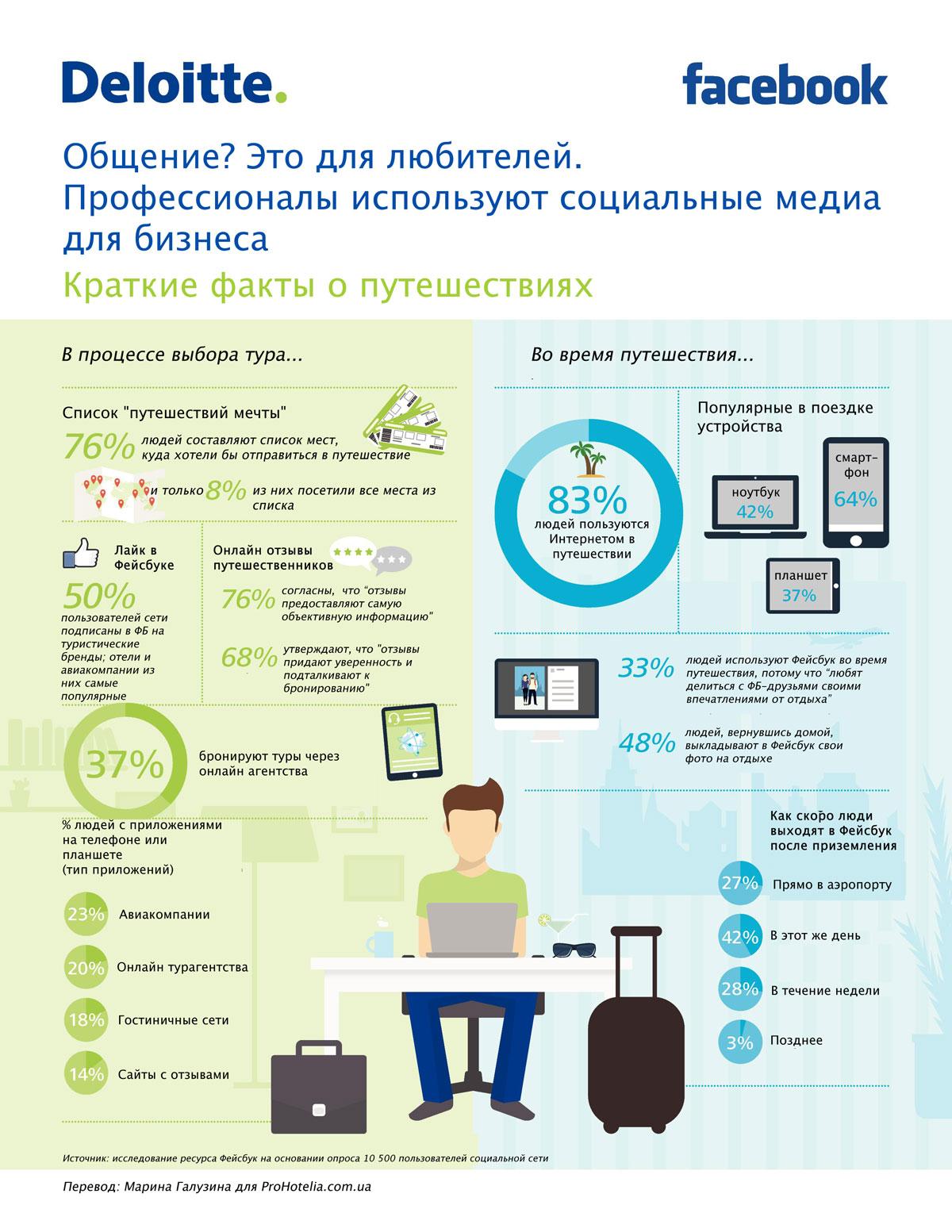 Социальные медиа означают бизнес