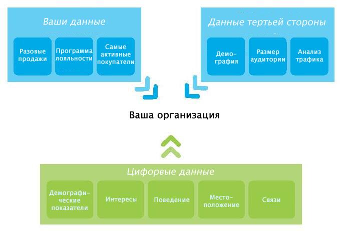 Модель сбора информации