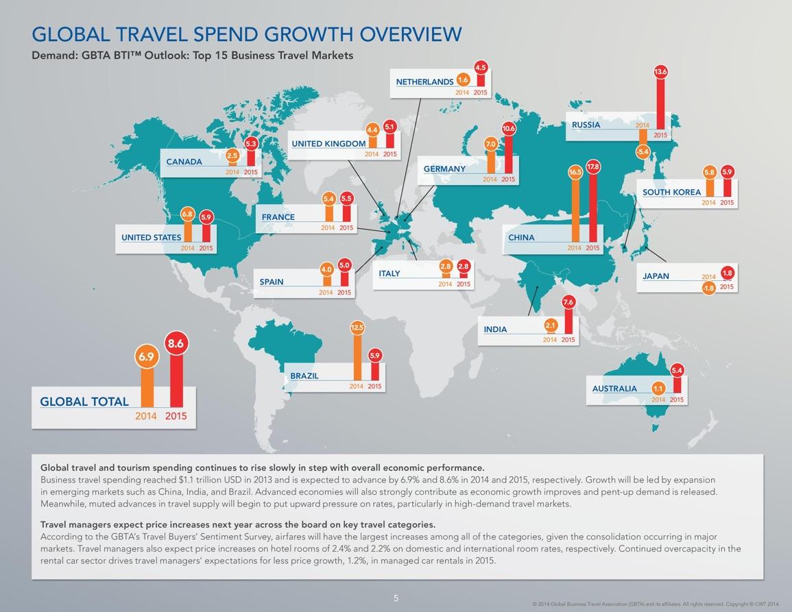 GBTA Travel Forecast 2015