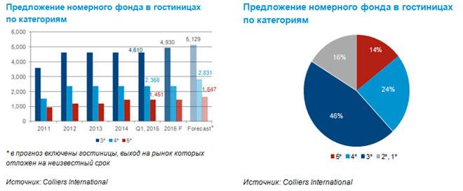 заполняемость отелей верхнего ценового сегмента г. Киев
