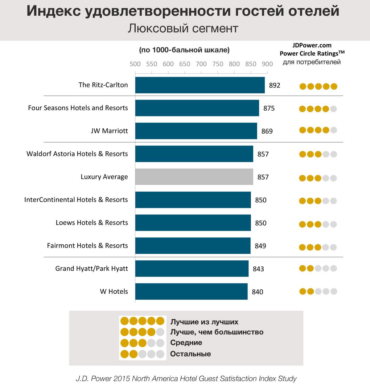 Индекс удовлетворенности гостей люксовых отелей