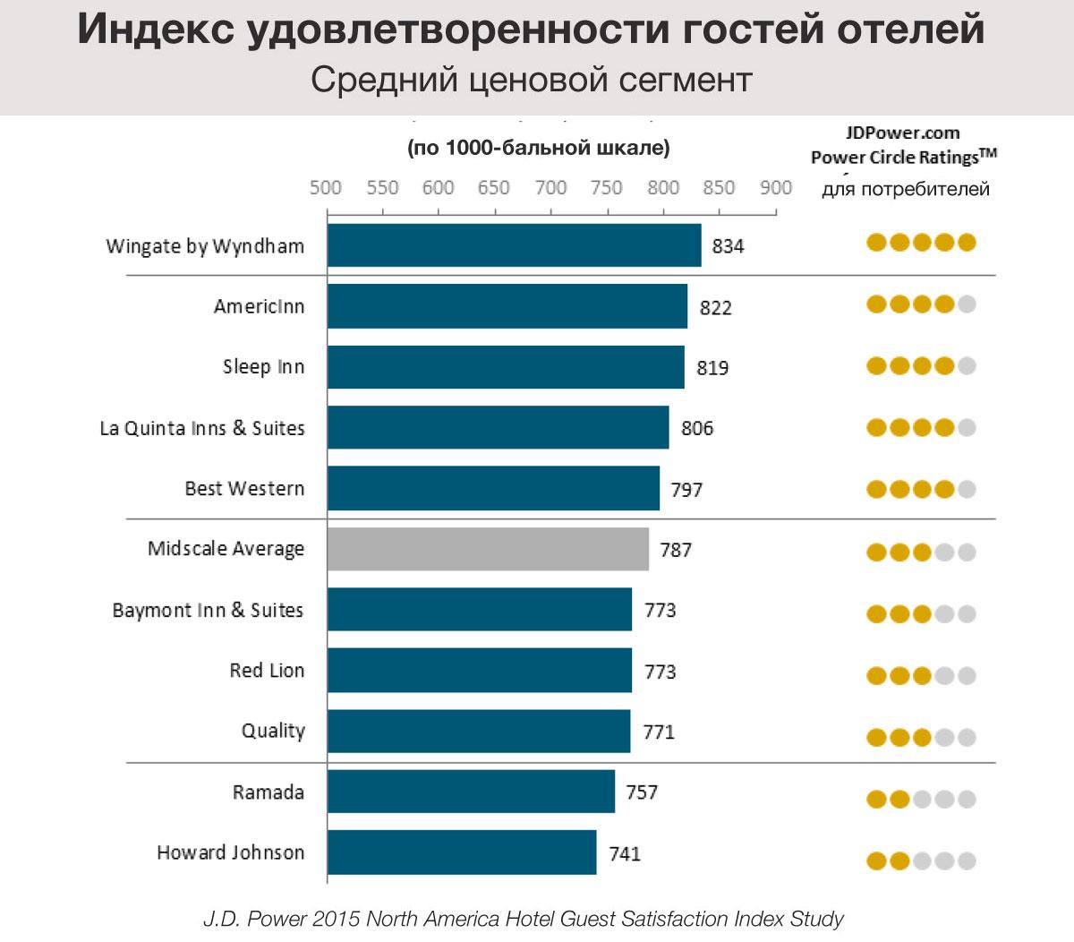 Индекс удовлетворенности гостей среднего сегмента отелей