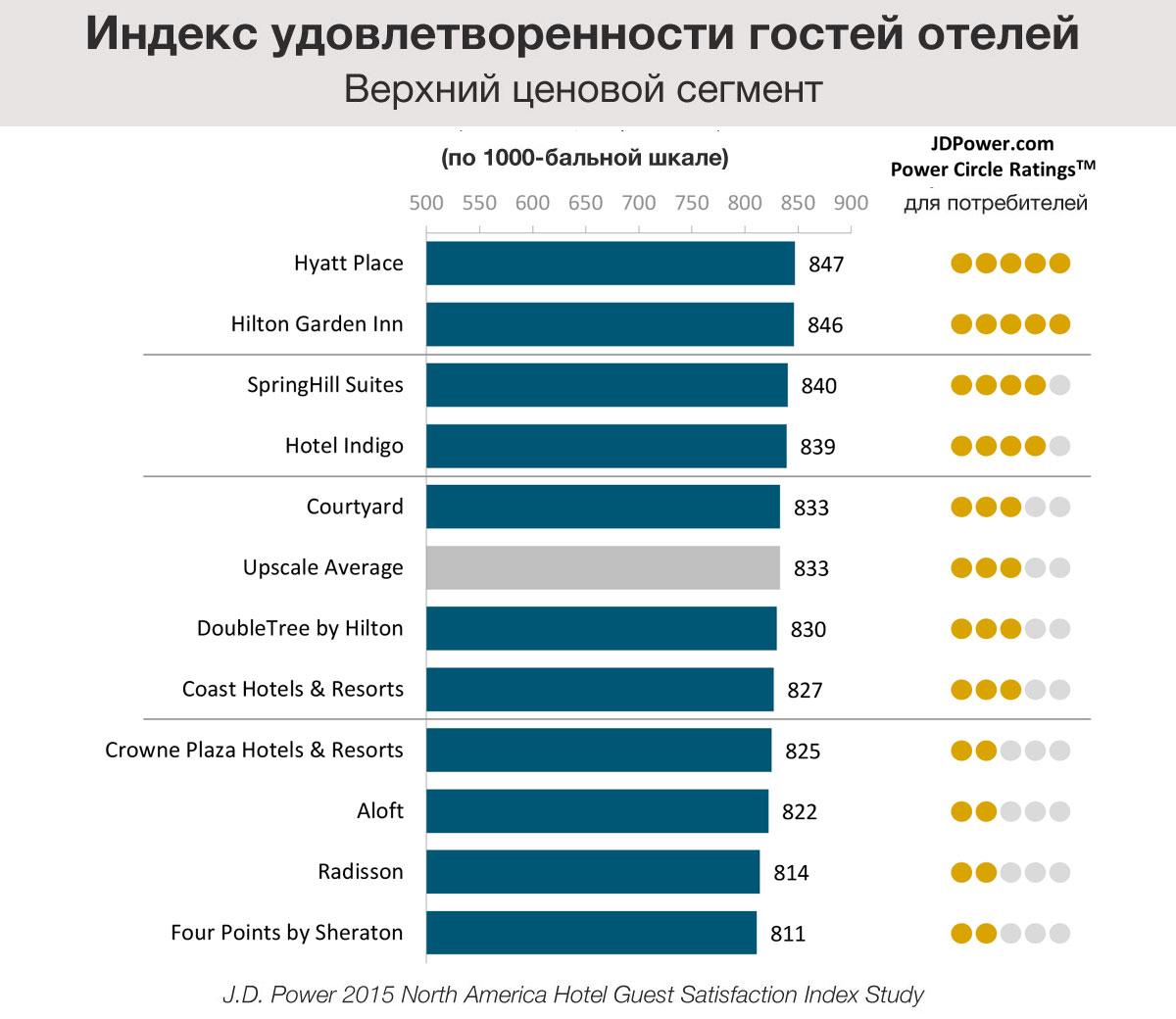 Индекс удовлетворенности гостей