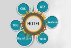 hotel-distribution-market