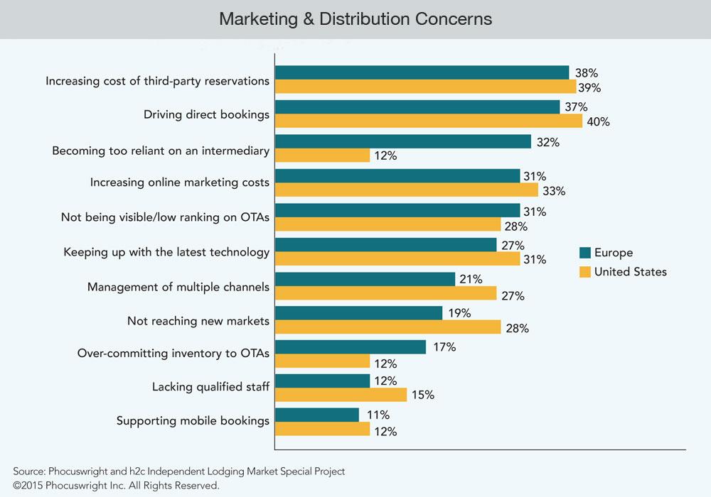 Проблемы маркетинга и дистрибуции отельных номеров