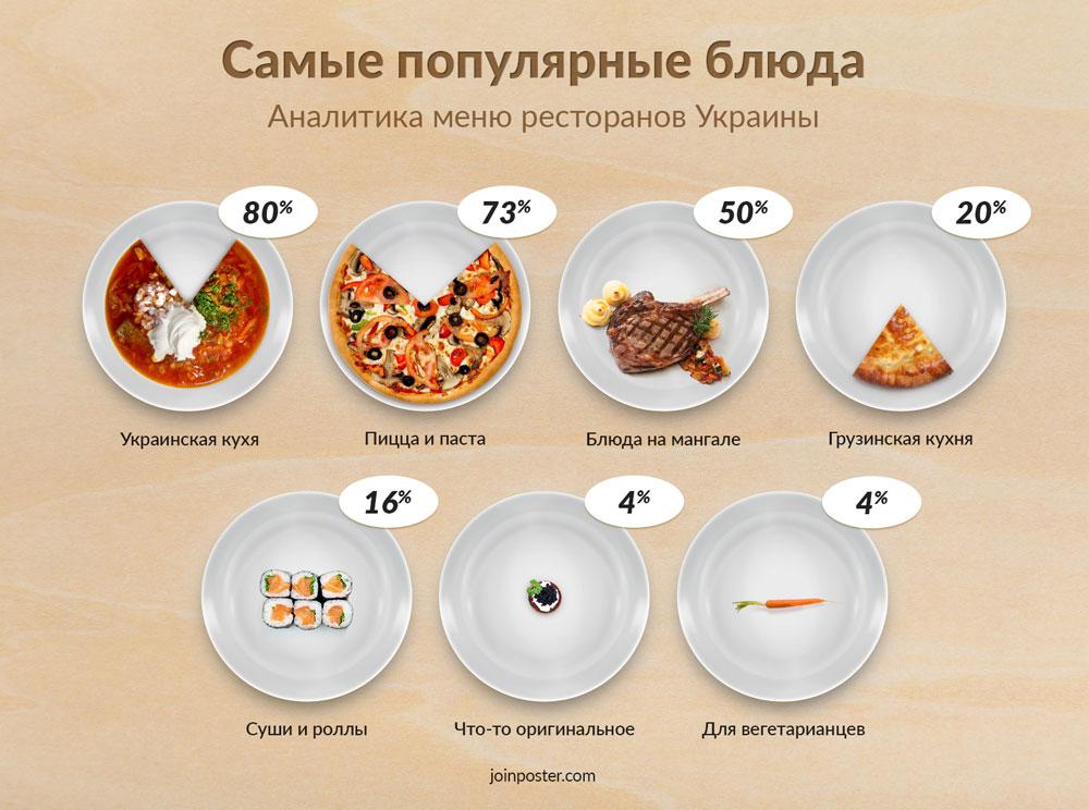 тенденции украинских ресторанов