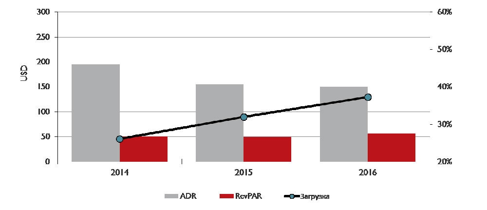 Операционные показатели рынка качественных гостиниц Киева в локальной валюте и обменный курс гривны в 1-м полугодии