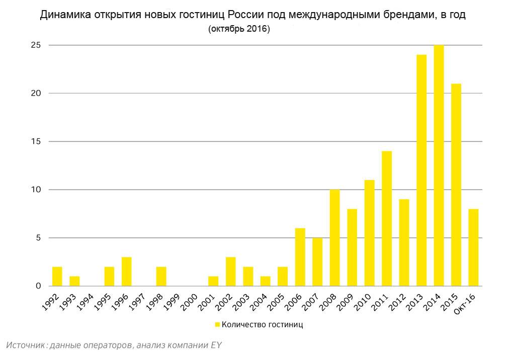 Международные гостиничные операторы в России