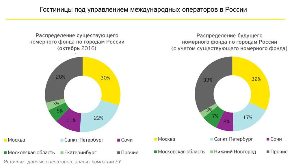 Распределение существующего номерного фонда по городам России