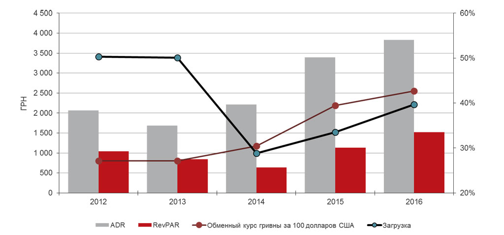 Операционные показатели рынка гостиниц Киева