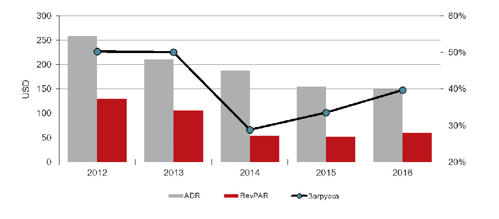 Операционные показатели рынка киевских отелей