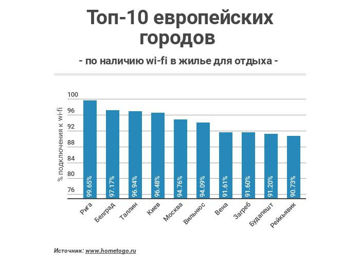 ТОП-10 европейских городов по наличию wi-fi