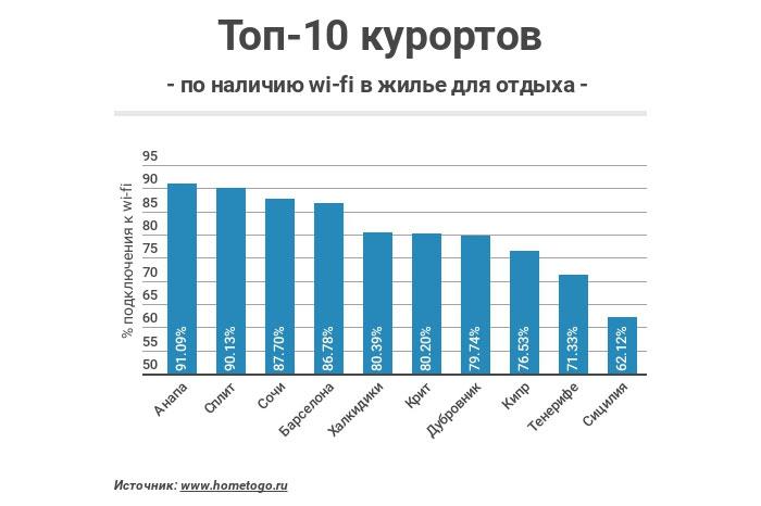 ТОП-10 курортов по наличию wi-fi