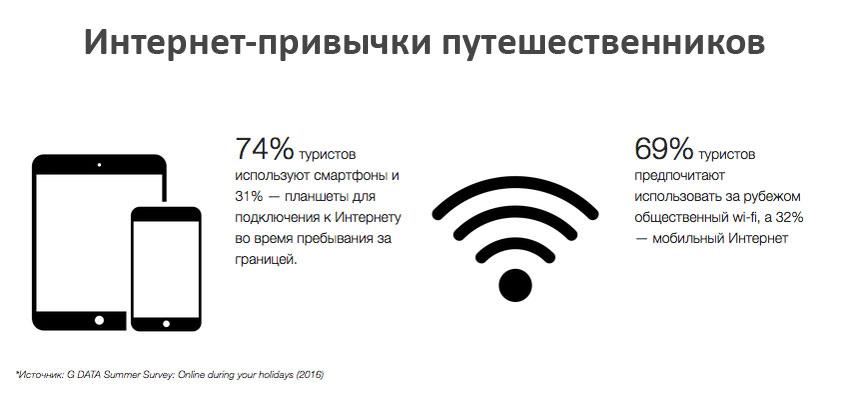 интернет-привычки путешественников