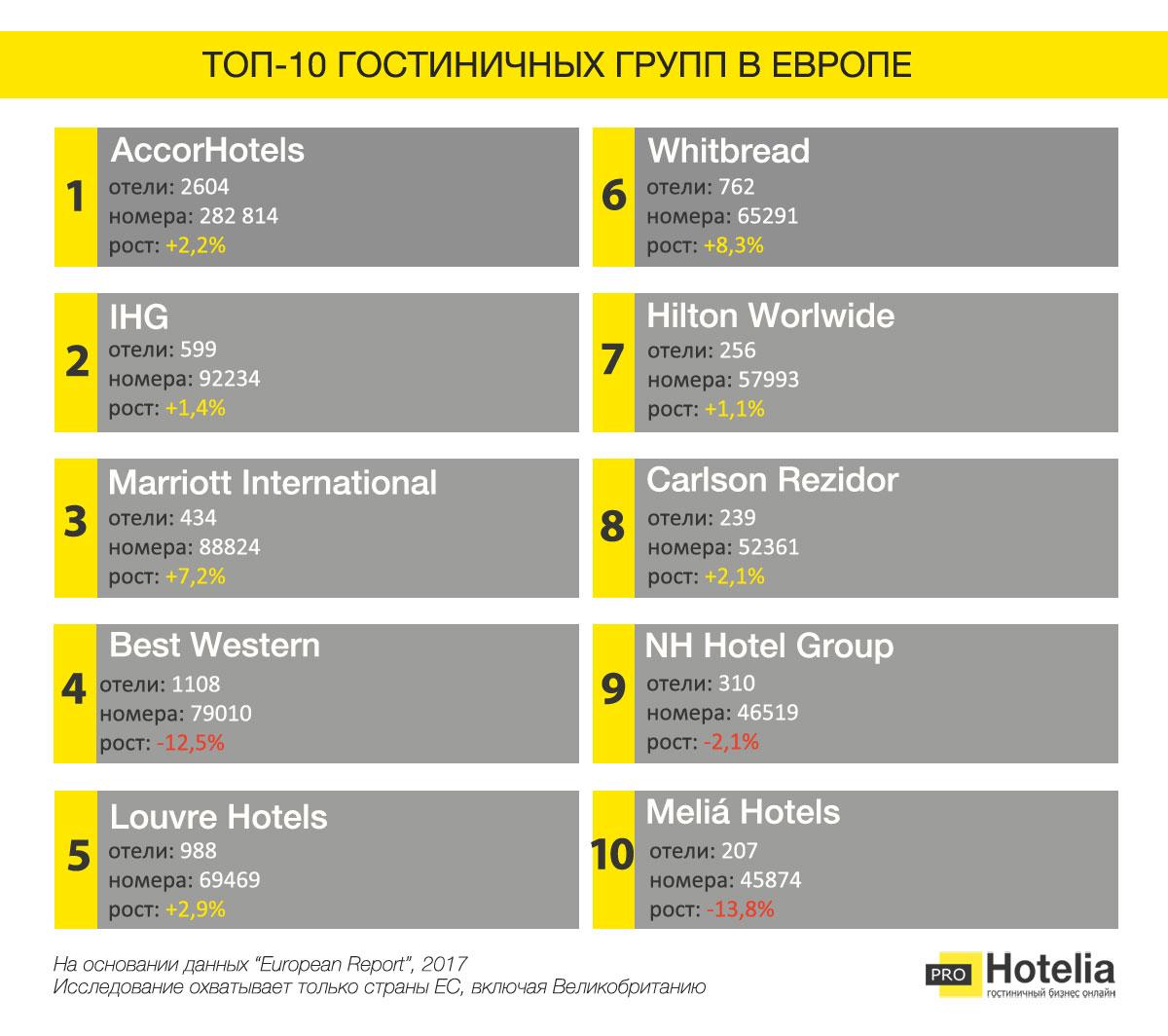десятка лучших групп отелей Европы