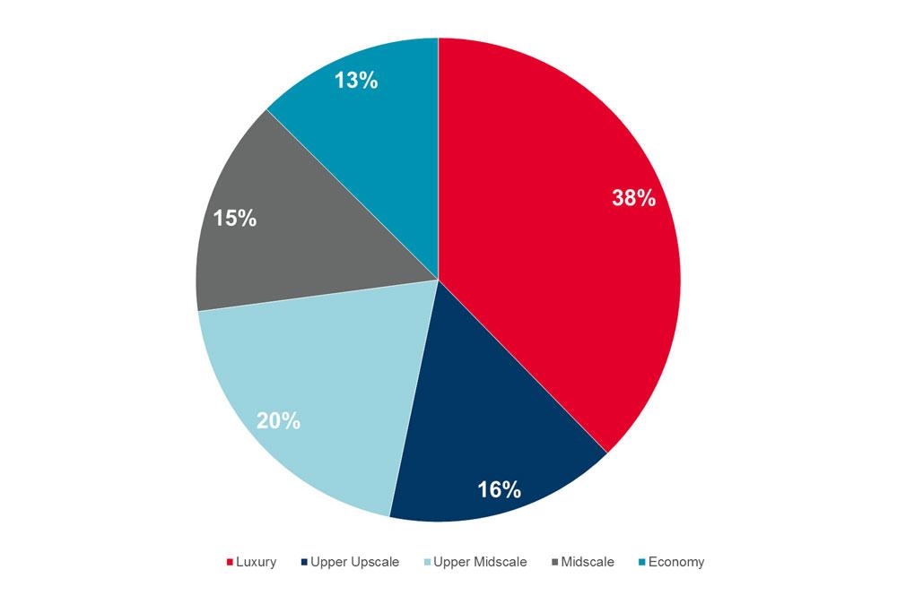 Структура предложения номерного фонда под управлением международных операторов