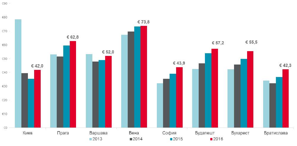 Средняя доходность номера (RevPAR) в столицах стран Восточной Европы