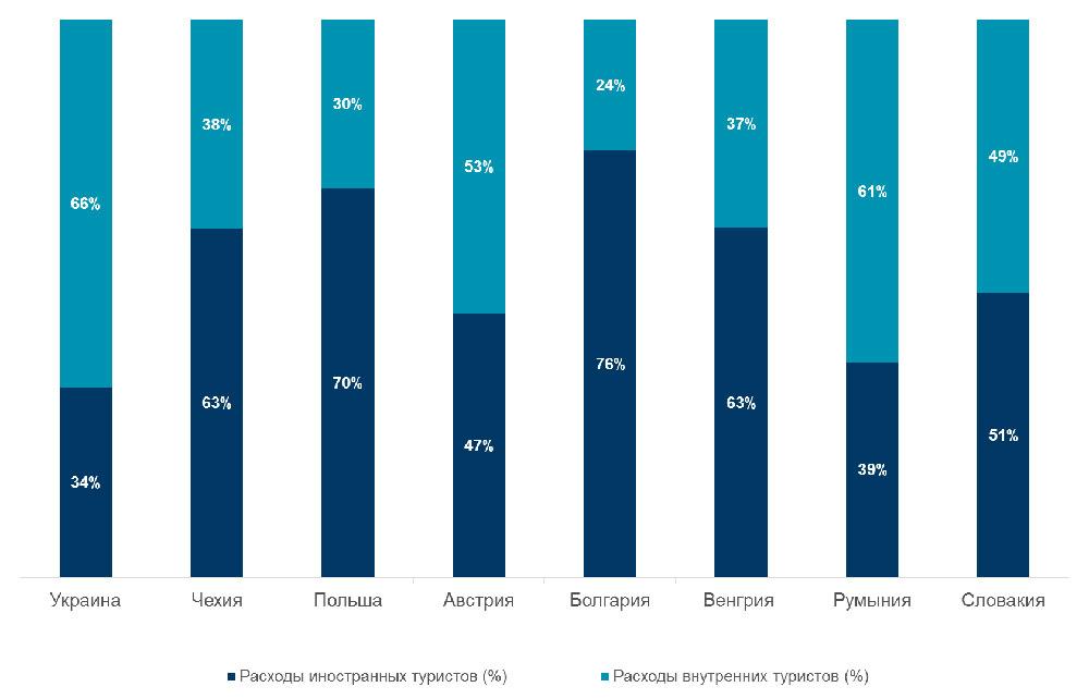 Расходы внутренних туристов и иностранных туристов
