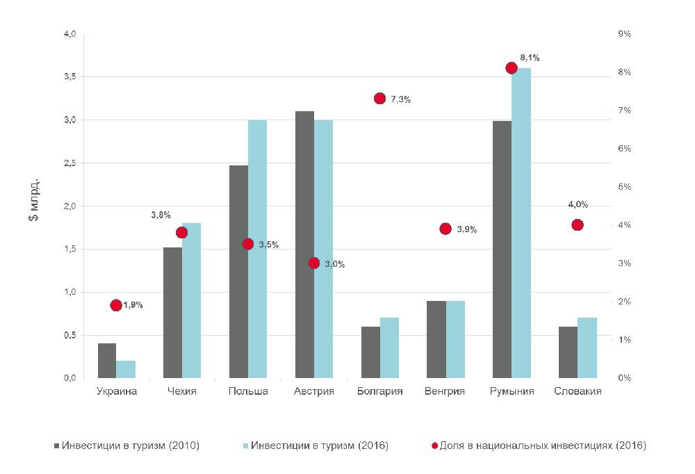 Инвестиции в туризм стран СЕЕ