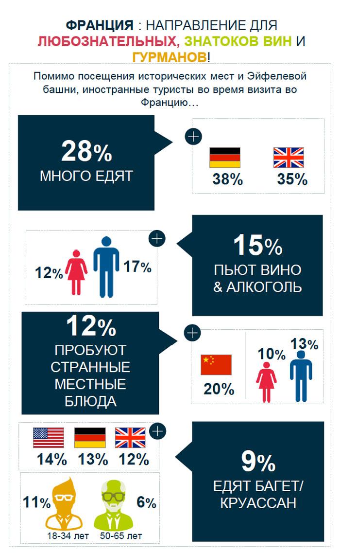Популярность Франции среди путешественников