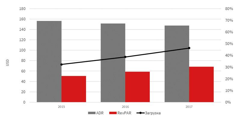 Операционные показатели рынка качественных гостиниц Киева в январе-сентябре в дол
