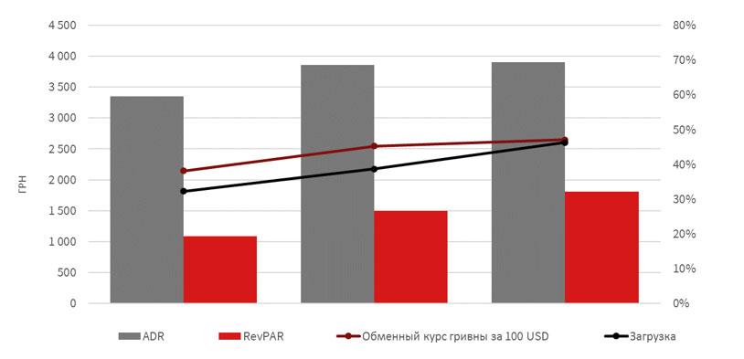 Операционные показатели рынка качественных гостиниц Киева в январе-сентябре в гривнах
