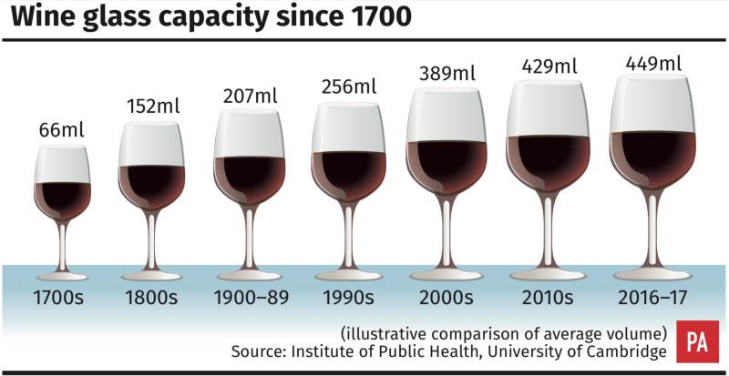 Размер винного бокала за последние 300 лет