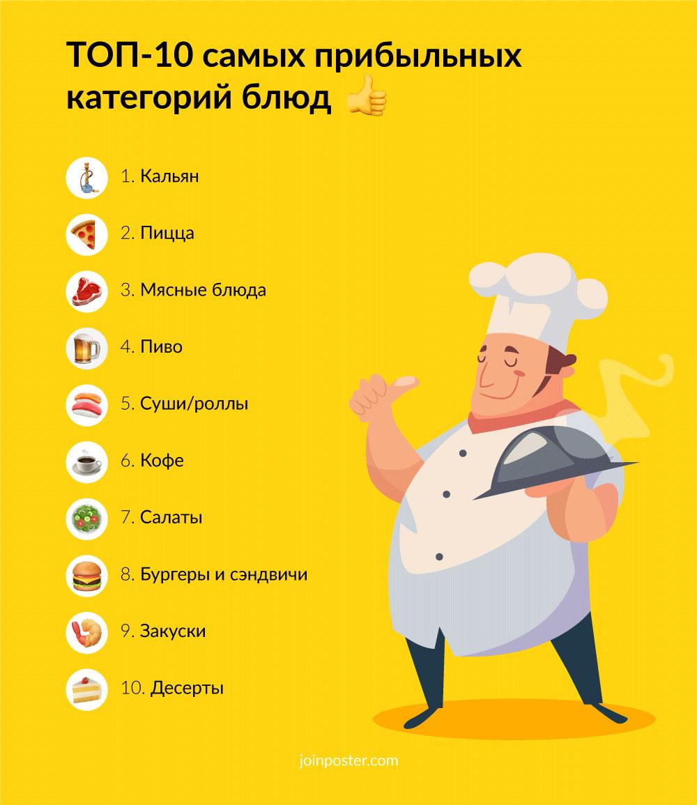 TOP-10 прибыльных блюд
