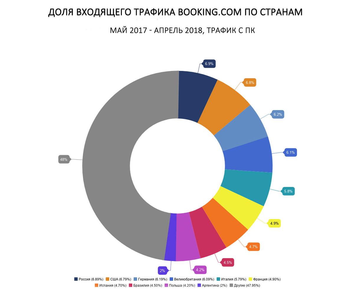 Доля входящего трафика Booking.com