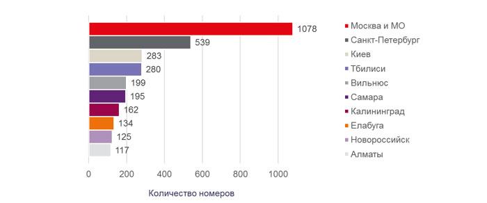 Топ-10 городов по открытию брендированных гостиниц в России, СНГ и близлежащих странах