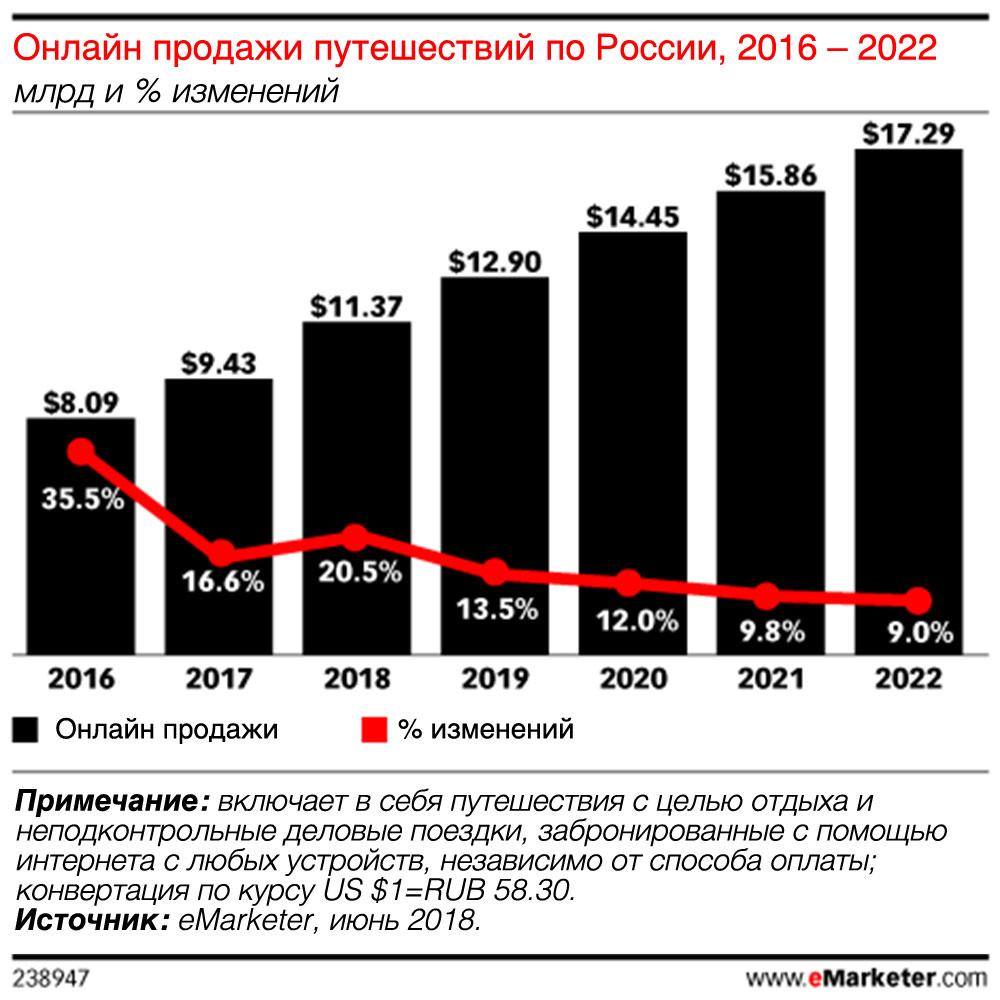 Объем рынка онлайн продаж по России