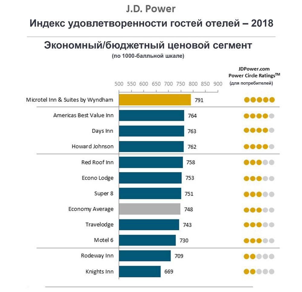 Индекс удовлетворенности гостей отелей Бюджетный сегмент