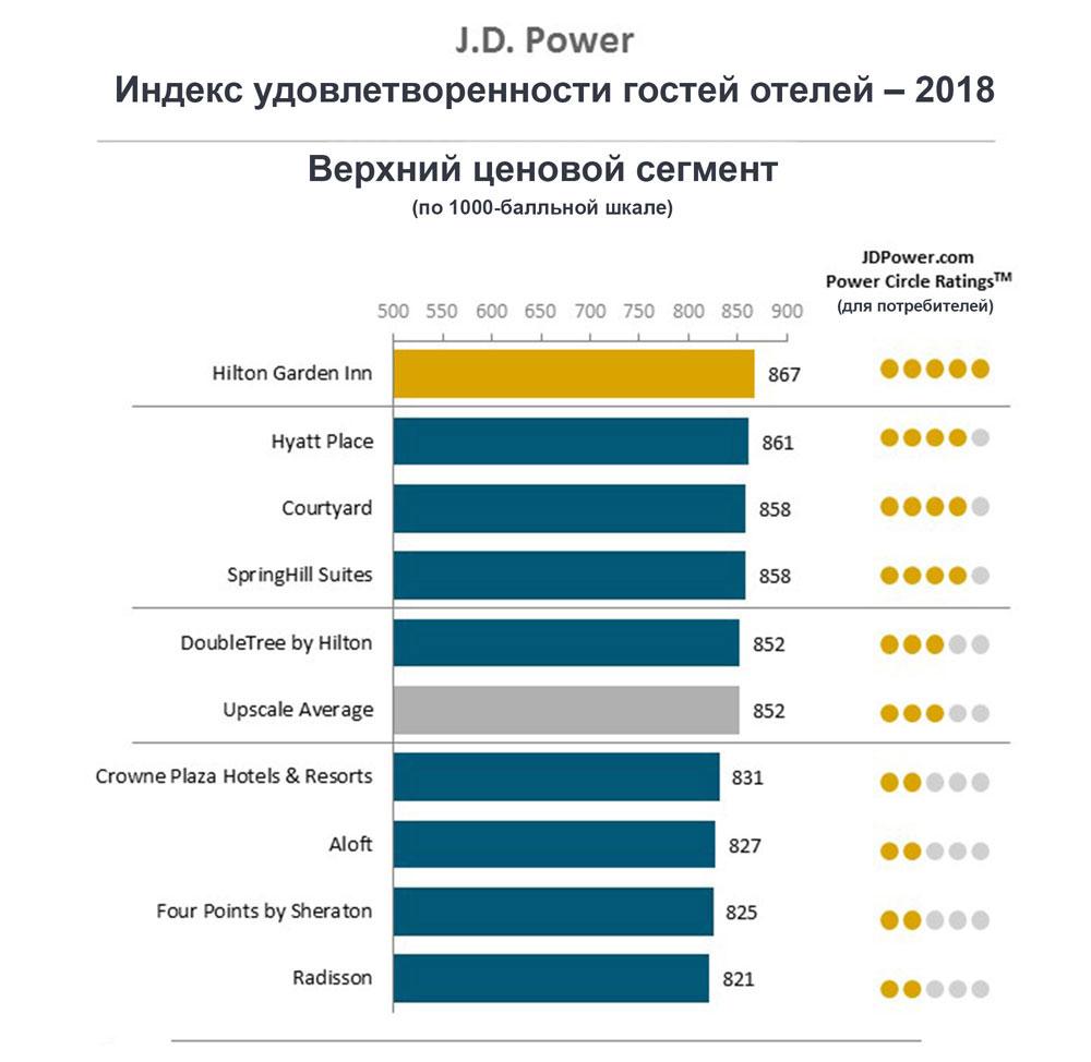 Индекс удовлетворенности гостей отелей 2018