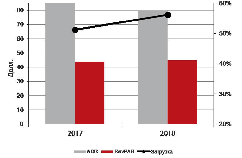 Показатели киевских отелей май-август 2018