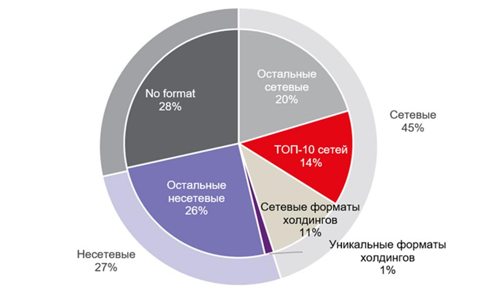 Структура рынка F&B Москвы по количеству точек