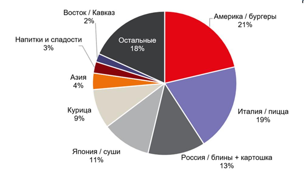Специализация заведений формата фастфуд в Москве