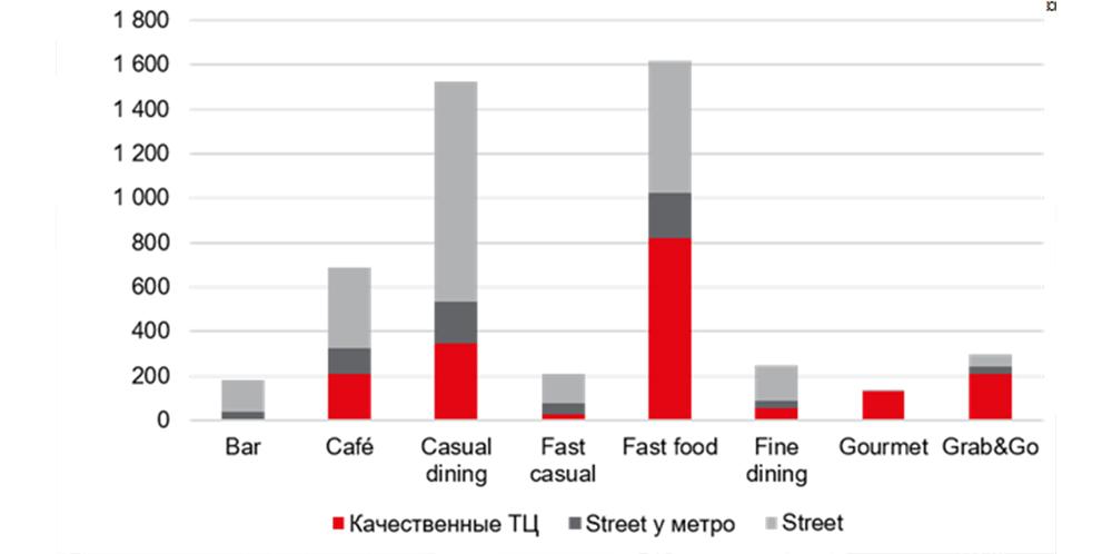 Структура размещения заведений общепита в Москве