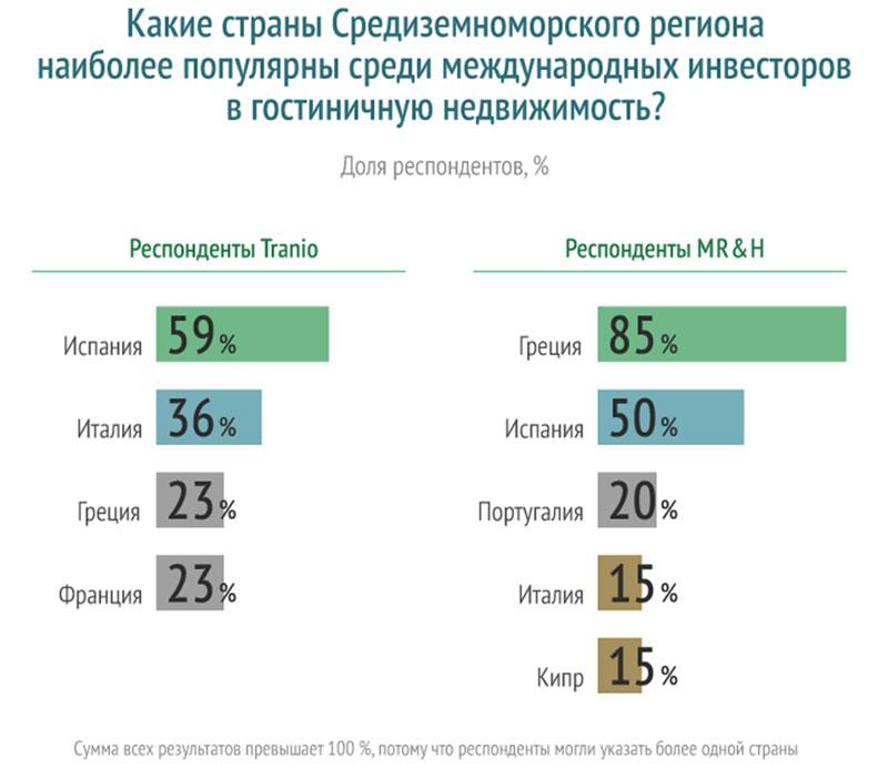 рейтинг стран, наиболее привлекательных для инвесторов