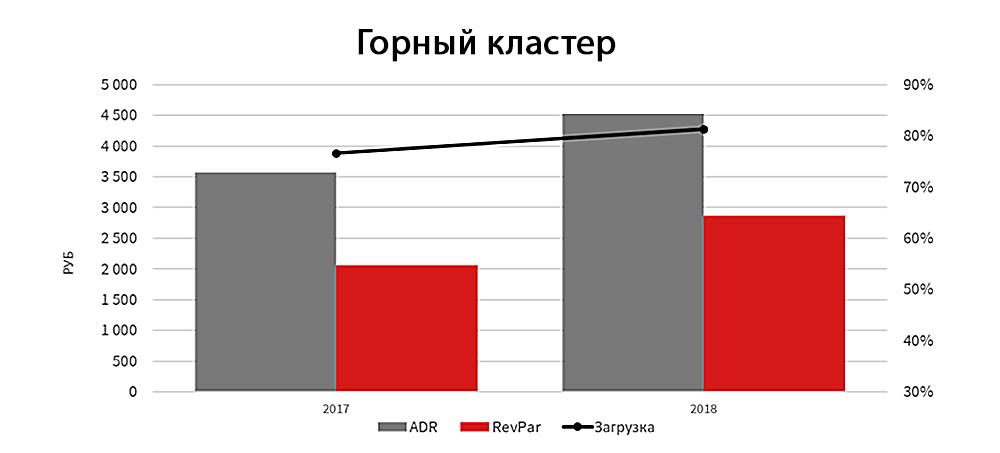 Операционные показатели гостиниц высоких сегментов рынка Сочи в июне-августе. Горный кластер