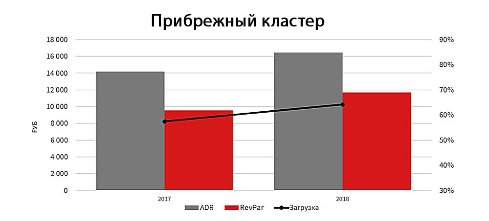 Операционные показатели гостиниц высоких сегментов рынка Сочи в июне-августе. Прибрежный кластер