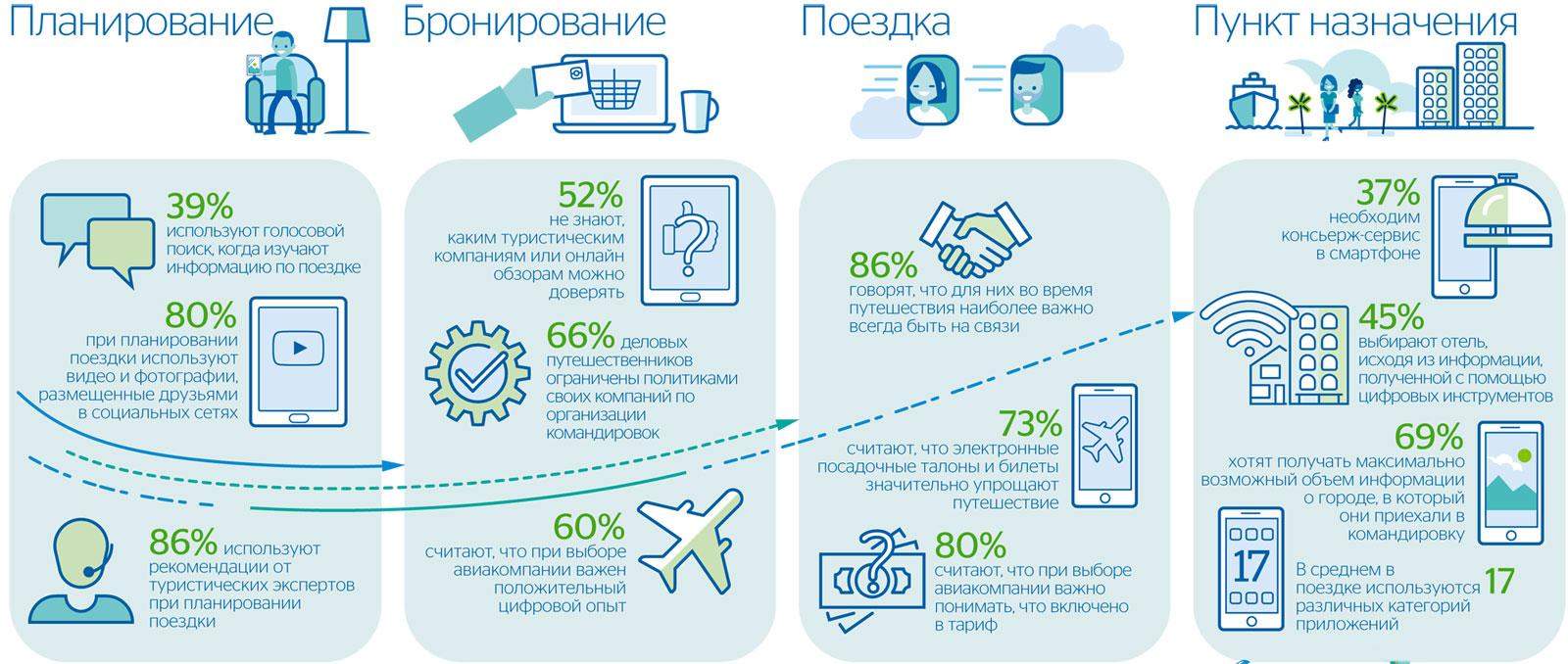 Зависимость российских путешественников от цифровых технологий